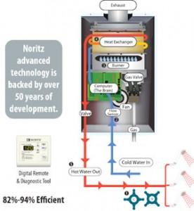 Noritz Plumbing