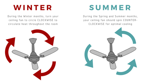 The direction your fan should spin in winter and summer, how to keep your home cool